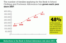 Graphic of the Day: Barnardos' School Costs Survey